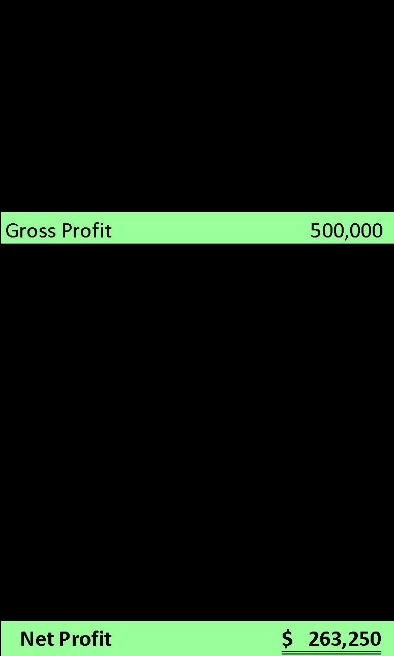 Essential Financial Metrics